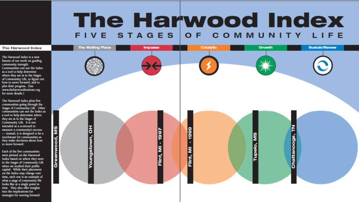 The Harwood Institute Community Rhythms tool