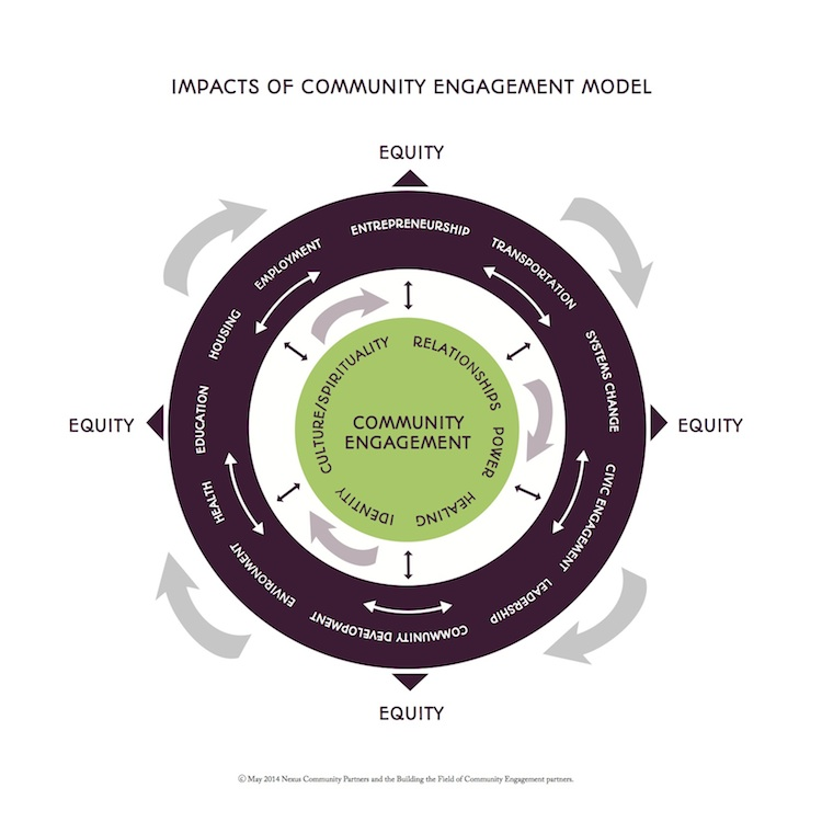 The Impacts of Community Engagement Model