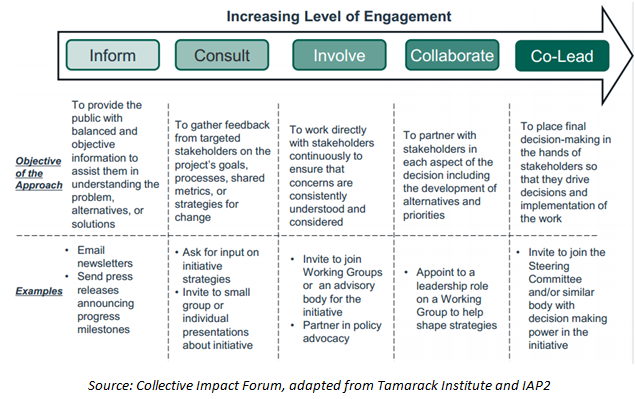 The Community Engagement Spectrum, adapted from The Collective Impact Forum and the Tamarack Institute.