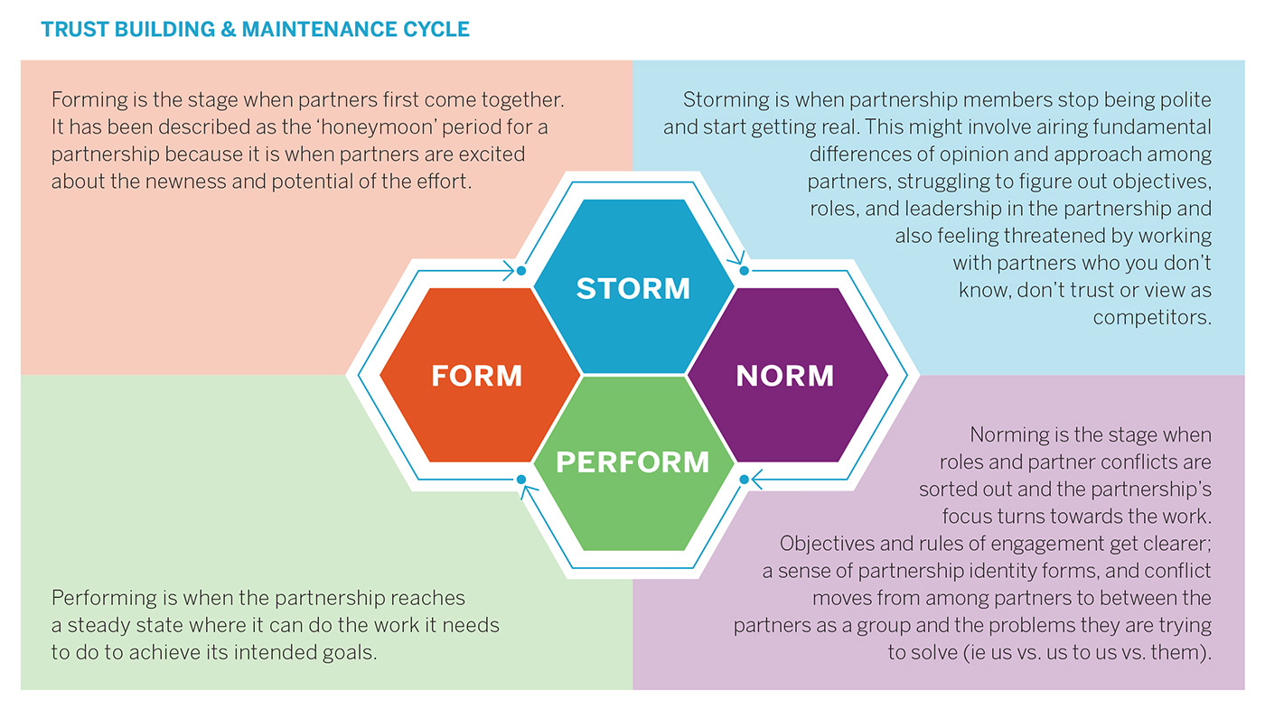 Form Storm Norm Perform How To Consider The Stage Of Your Cross