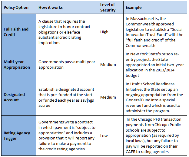 Policy Payment Options in PFS Projects