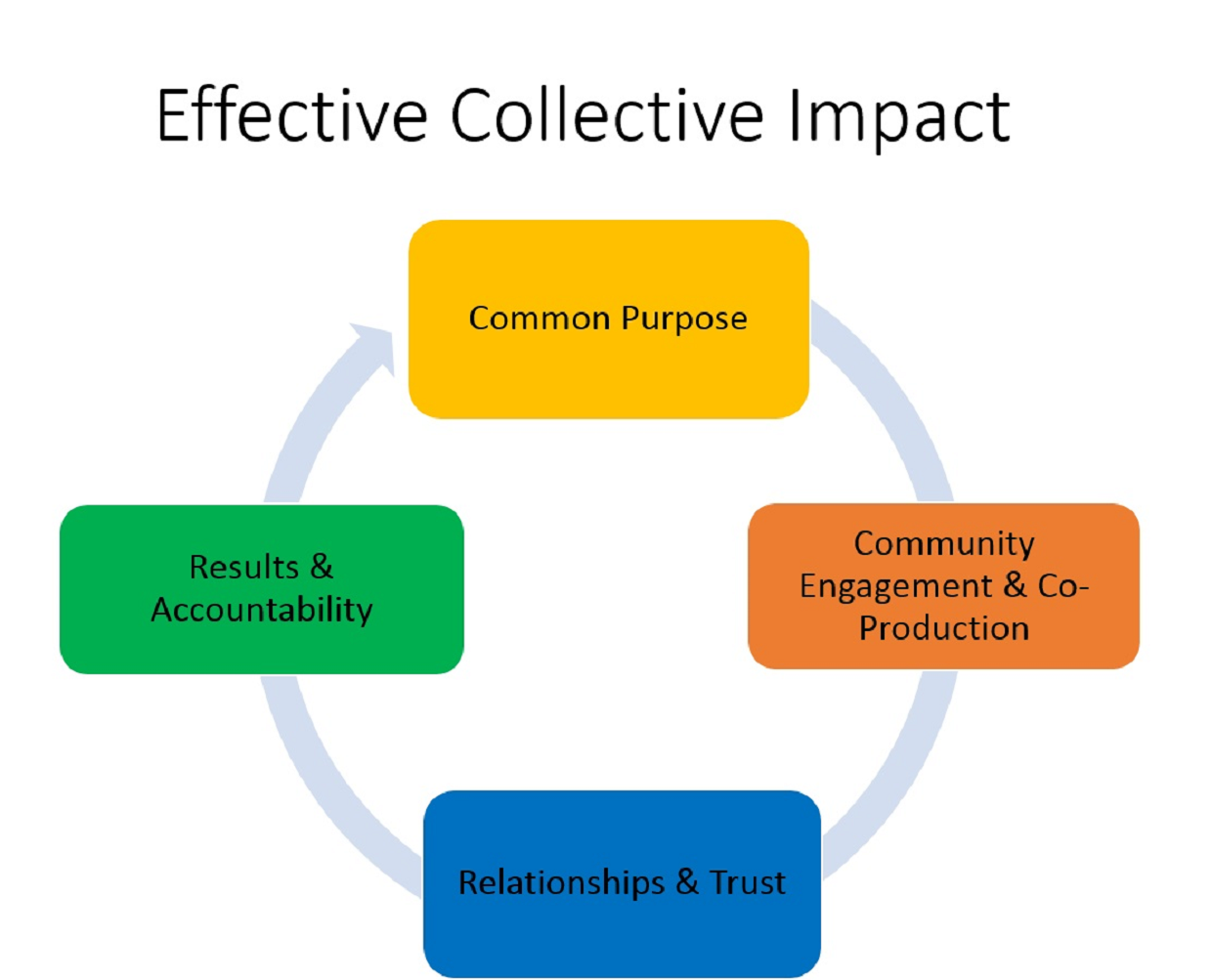 The Four Elements of Effective Collective Impact all work together