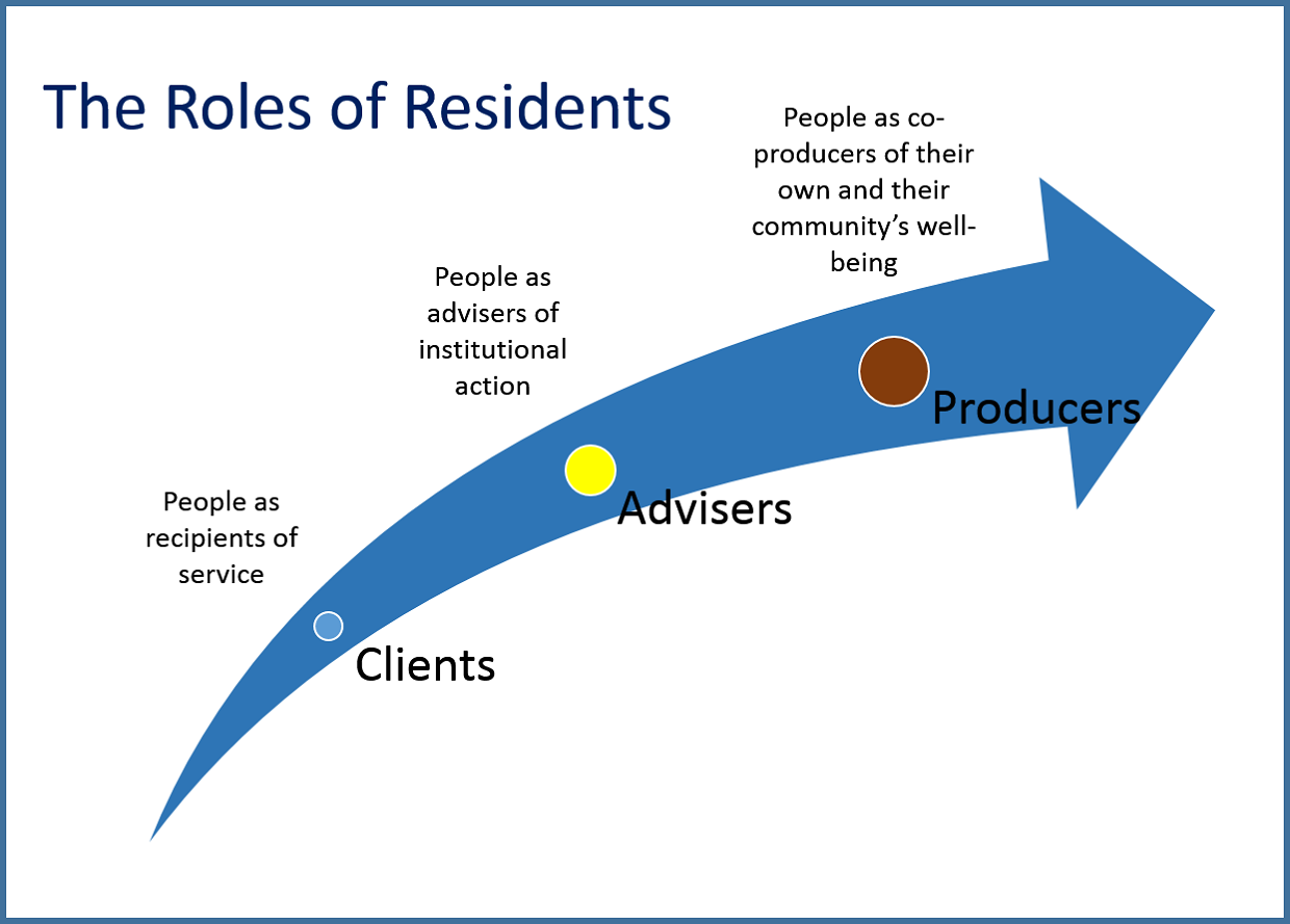 The Roles of Residents in Collective Impact