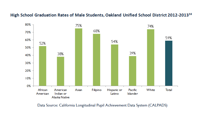 Oakland, CA Male High School Graduation Rate by Race