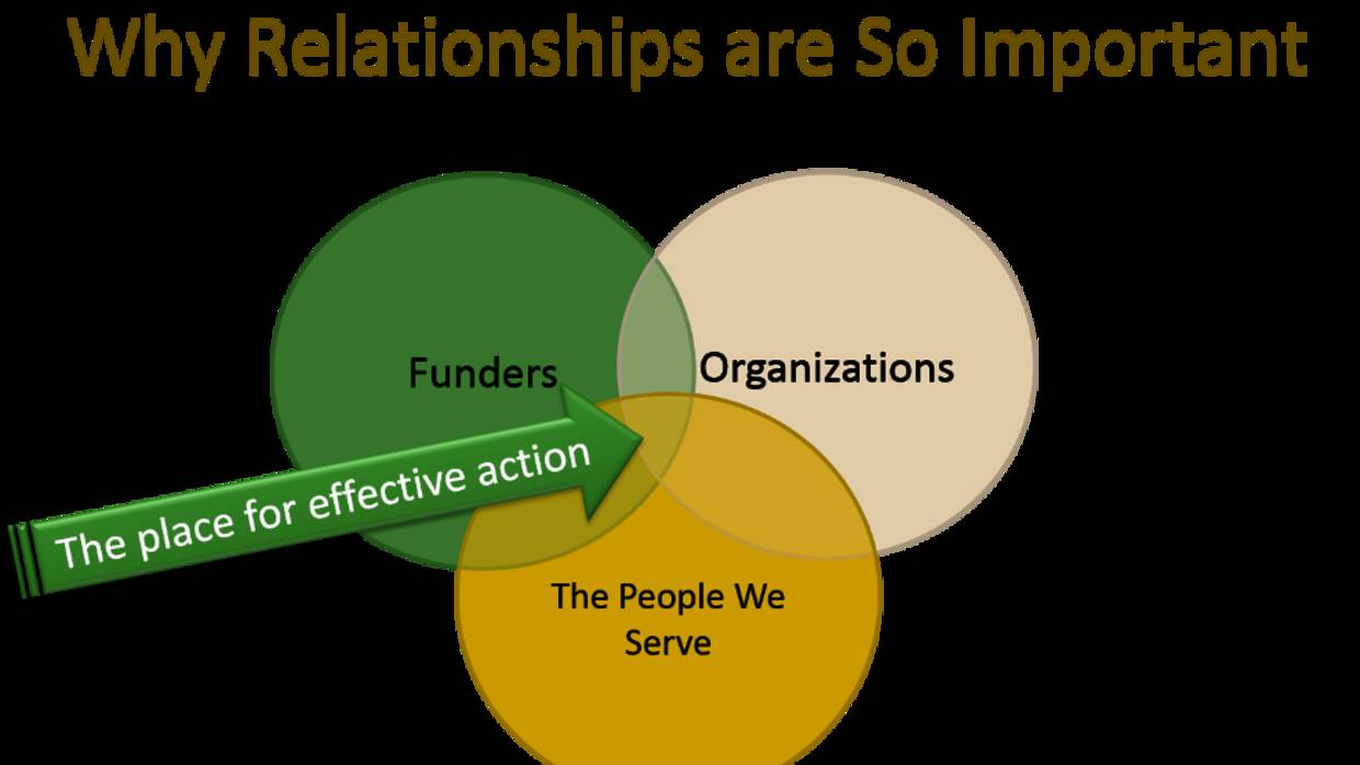 Relationships and Trust Building Graphic from Dan Duncan