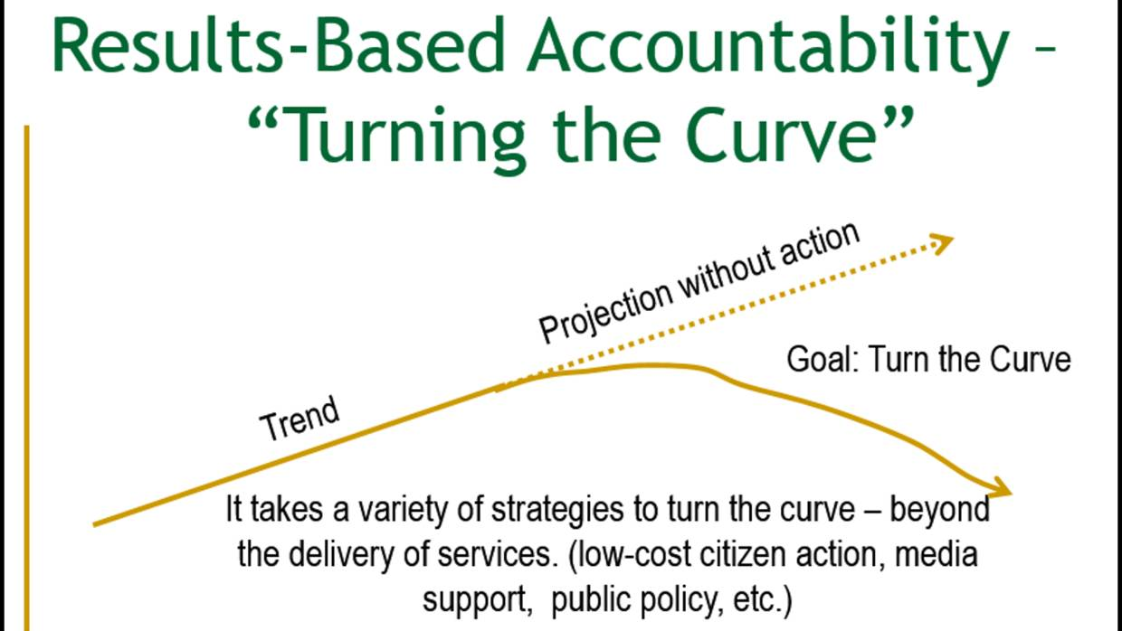 Turn The Curve, a strategy from Results Based Accountability