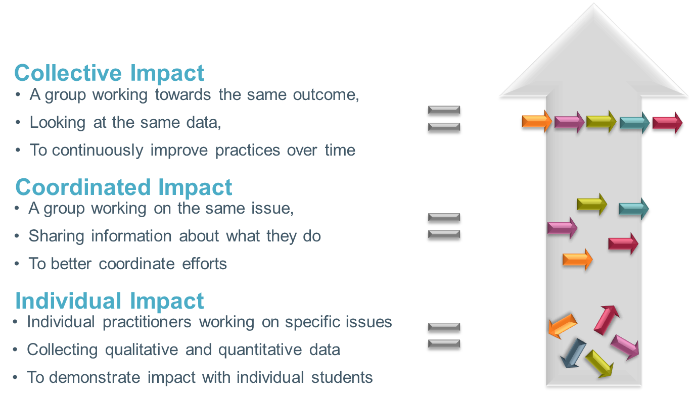 Arrows point to proper alignment for collective impact.