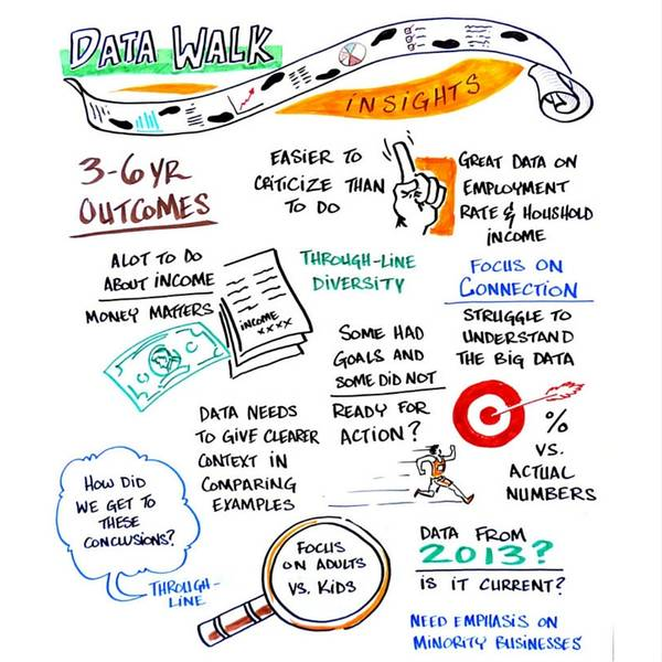 TII Oct 2015: Data Walk Graphic Notes by Dr. Gorilla