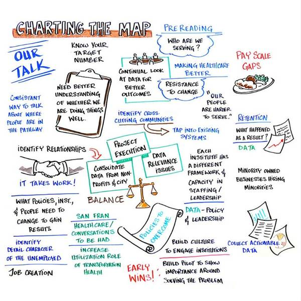 TII Oct 2015: Charting the Map Graphic Notes by Dr. Gorilla (David Rodriguez)