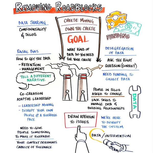 TII Oct 2015: Removing Roadblock 1 Graphic Notes by Dr. Gorilla (David Rodriguez)