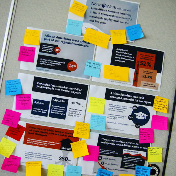 A TII Site's Data Walk Presentation with comments via Post-Its
