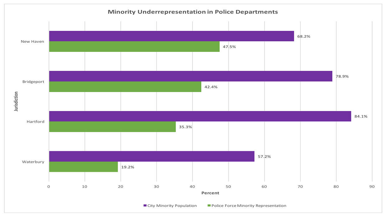 Minority Under Representation on Police Forces, Graph by DataHaven