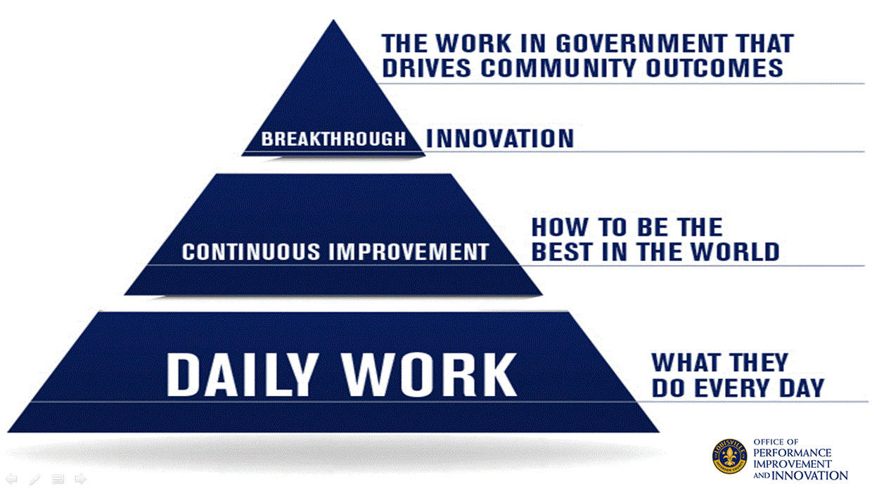 Louisville Pyramid of Innovation