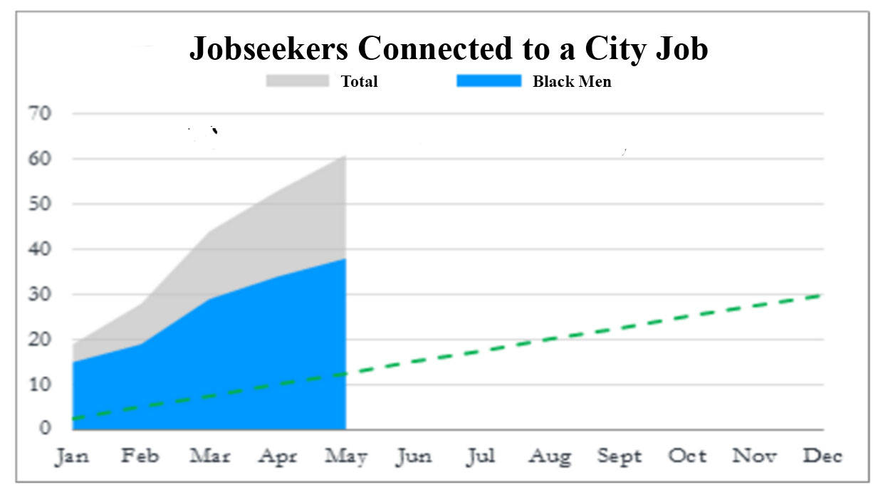 A Chart of data on Job Seekers in New Orleans