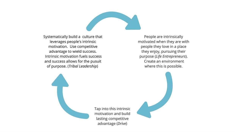 Values Cycle Chart by Tynesia Boyea-Robinson