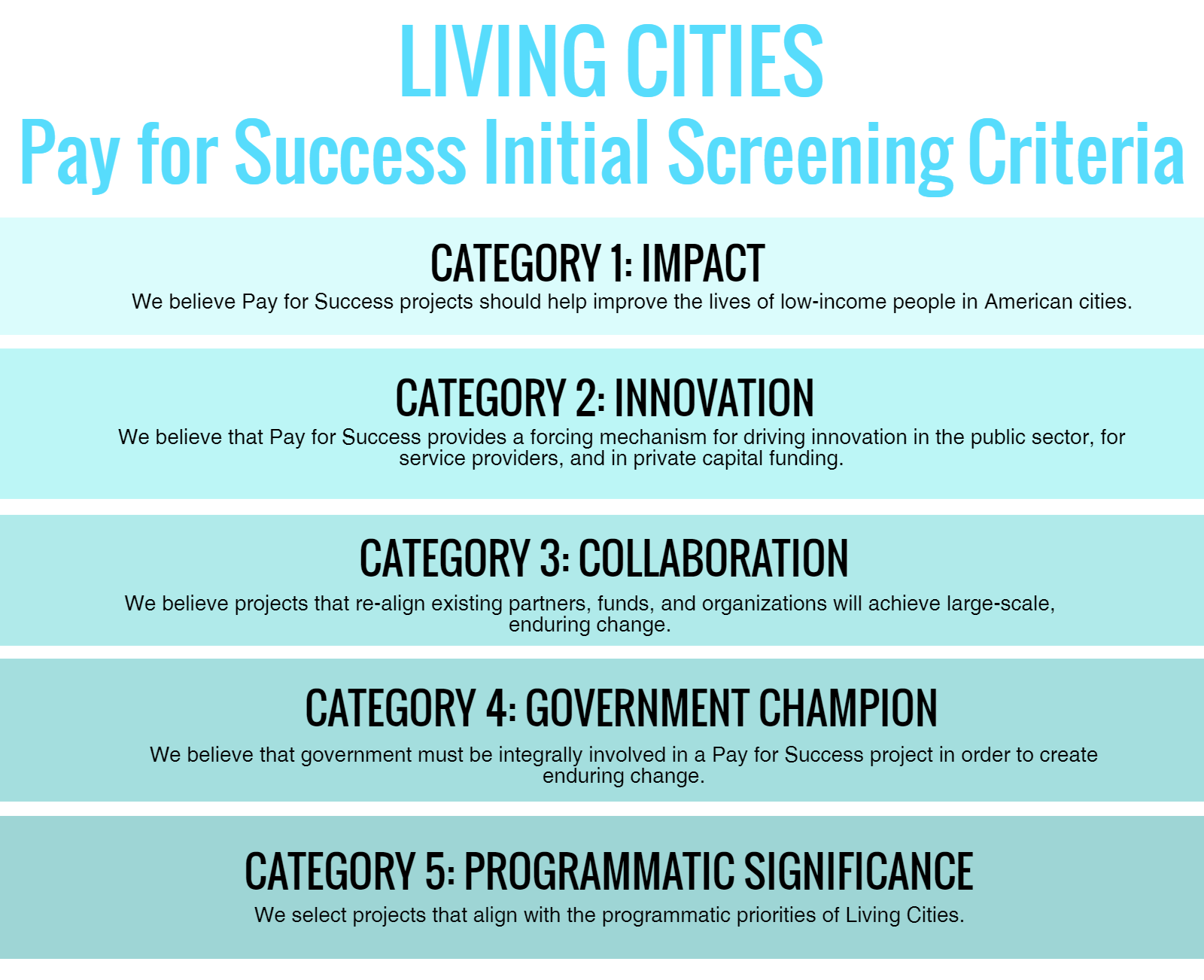Living Cities Initial Pay For Success Screening Criteria, an infographic
