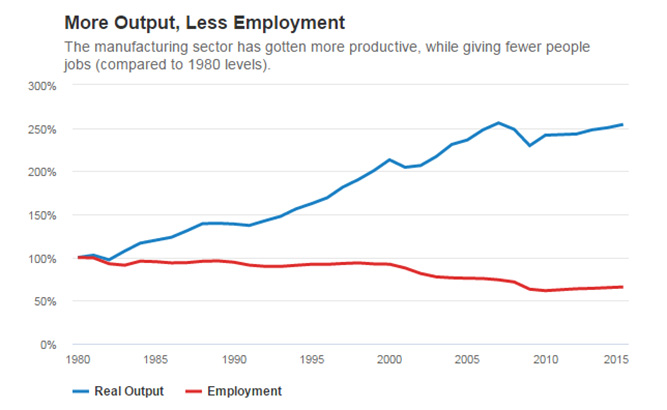 Rise in output and decline in employment