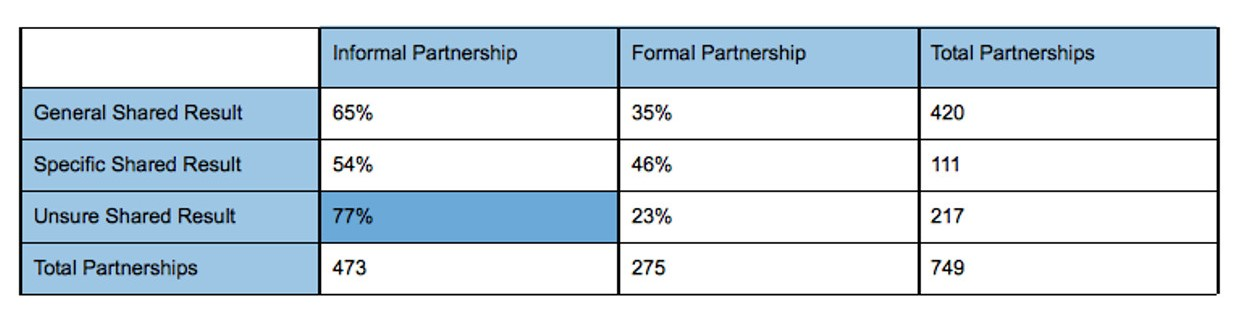Table 2.0 on data from cross-sector partnership assessment analysis of formal vs. informal partnerships.