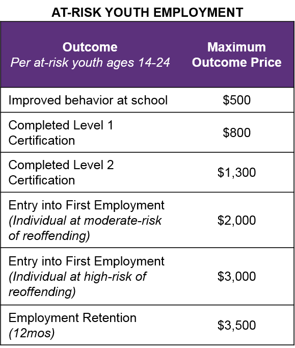 An example of an outcomes rate card. Credit: Social Finance