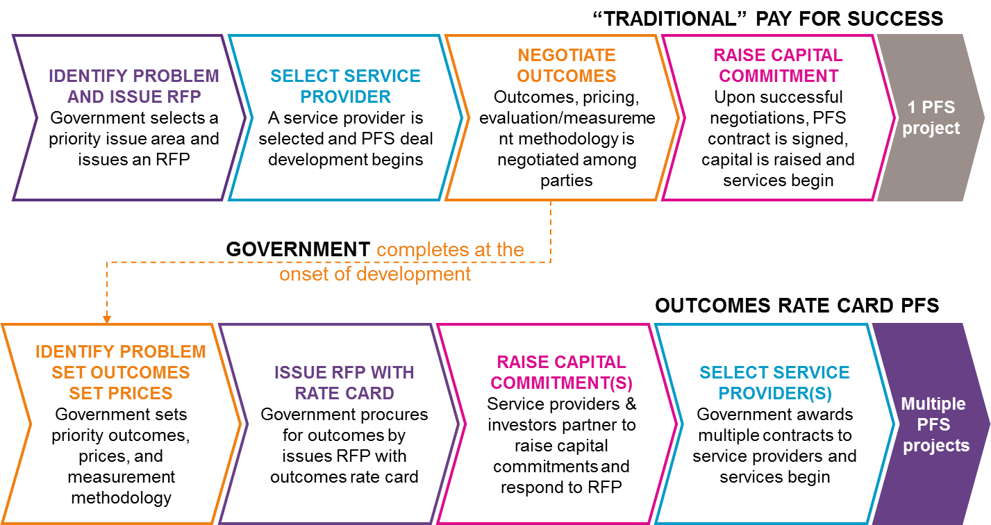 "The outcomes rate card development process vs. the ""traditional"" PFS process. Credit: Social Finance"