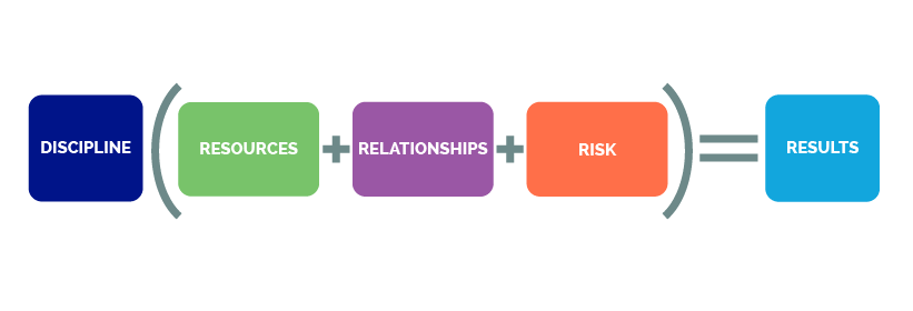 Discipline(Relationships + Resources + Risk) = Results