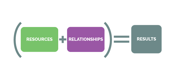 Relationships + Resources = Results