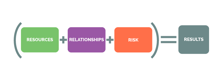 Relationships + Resources + Risk = Results