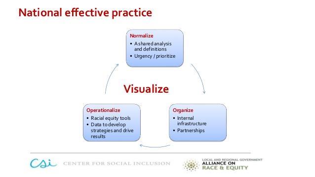 GARE's Normalize, Organize, Operationalize Framework