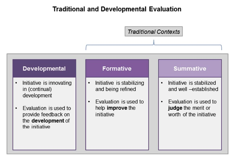 Different ways to approach and understand evaluation.