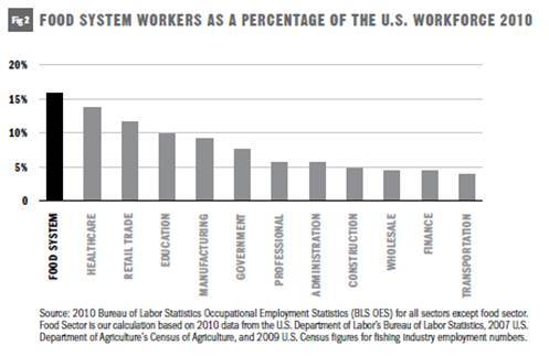 Food System workers are dispersed throughout the American workforce.